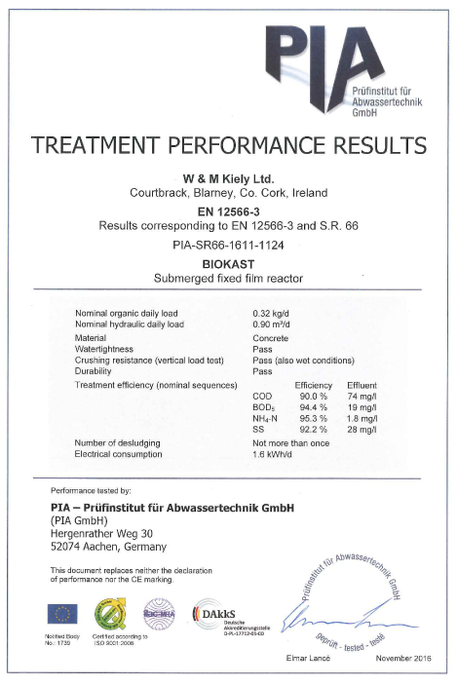 performace results