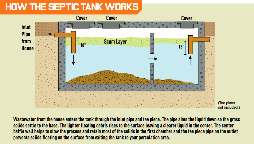 how septic tankls work